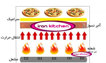 فر پیتزا پزی به صورت صندوقی و سرامیکی آجری به صورت نه بشقاب